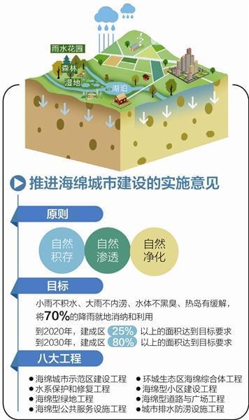 成都推进海绵城市建设意见出台:不积水 不内涝