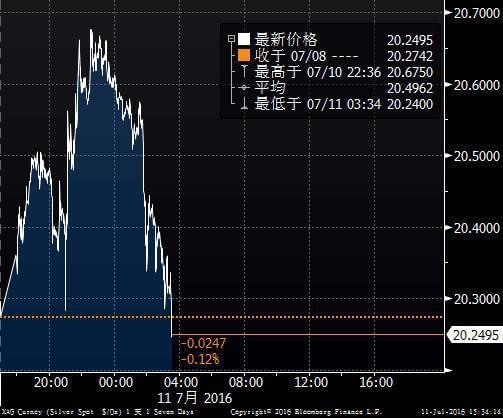 多头获利了结银价小幅走低,关注FOMC票委讲话