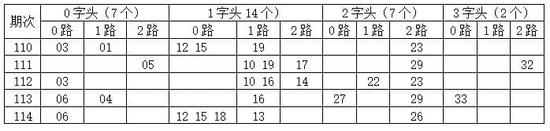 [金虎]双色球17115期分析:0字头看02 07 08