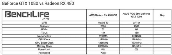 性价PK:AMD RX 480小胜新N卡GTX 1080/1070的照片 - 13