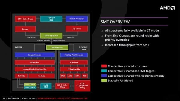 AMD Zen架构细节全公开的照片 - 13