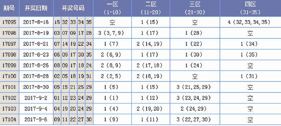 [欧阳彦]大乐透17105期推荐 (上期中二等奖)
