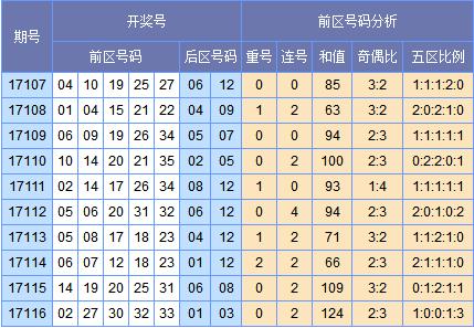 [欧阳彦]大乐透17117期预测推荐:四区出号轮空