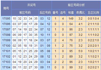 [苏会文]大乐透17105期预测 (上期中3+1)