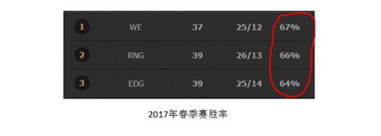 英雄联盟LPL联赛春季赛总结 EDG很弱是错觉