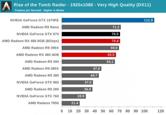 性价PK:AMD RX 480小胜新N卡GTX 1080/1070的照片 - 5