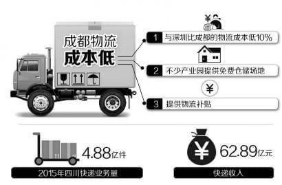 物流成本低一成 广州跨境电商成都建仓(图)