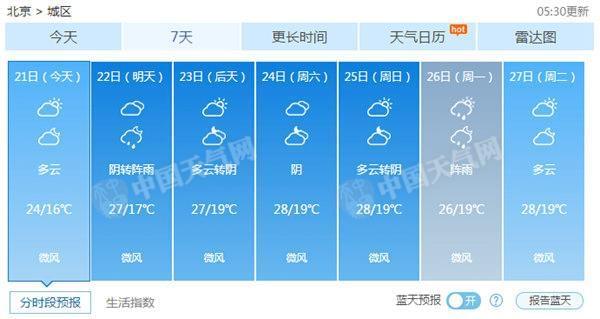 北京天气预报一周