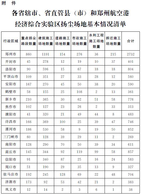 河南省治理工业大气污染攻坚战实施方案-关于印发河南省大气污染防