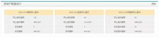 苏州10月3日出台新政后,成交均价大幅下跌。