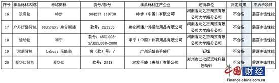 郑州工商局抽检背提包:特步、李宁上不合格名单