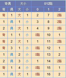 [寒枫]双色球18035期尾数推荐:红一推荐03 06