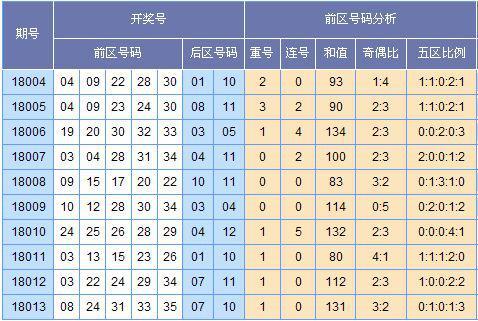 [郭果]大乐透第18014期预测(上期中2+1)