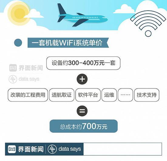想在飞机上发朋友圈还得等三年 一套机载wifi要700万