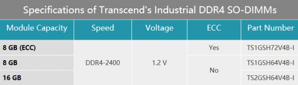 创见发布工业级DDR4 SO-DIMM内存:可耐超高超低温的照片 - 2