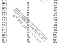 四川2018年高考成绩总分一分一段表!