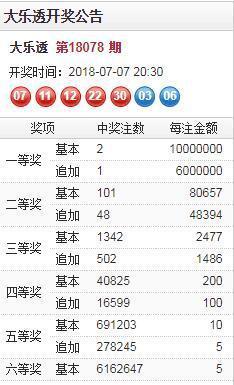 昨晚,河北保定彩民42元中1000万,奖池险破60亿大关!