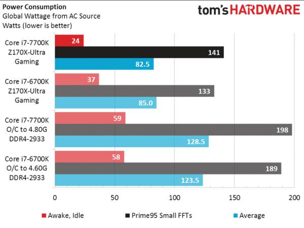 英特尔新Core i7-7700K实测:比上代略强 超频发热大的照片 - 2