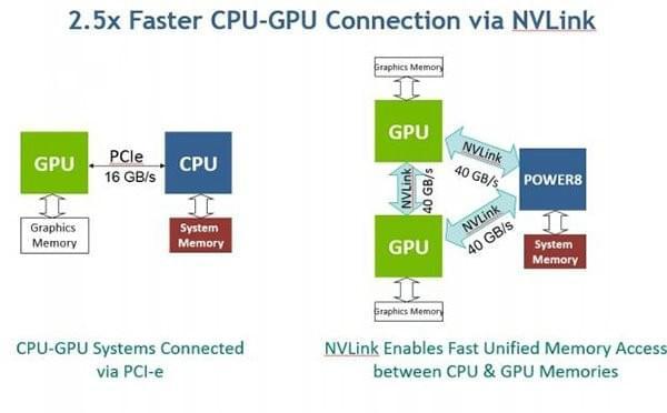 CPU、GPU这样协作更配 IBM和NVIDIA发布AI服务器的照片 - 3