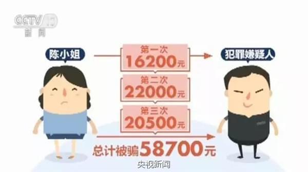 诈骗新套路:网卖闲置物品竟被骗近6万元的照片 - 3