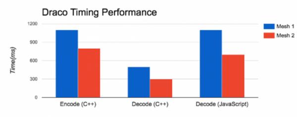 谷歌开源3D数据压缩算法 Draco 在线看片再也不用缓冲了?的照片 - 4