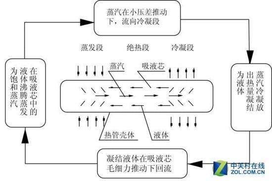 热管散热原理示意图 管内液体在吸热段吸热蒸发,冷却段冷凝回流,循环带走热量,这种散热效率还是比较强的。但是热管也有多种结构的设计,这种结构的热管就是目前市场上散热器大多采用的,热熔渣制作工艺复杂,效果比较好;沟槽结构的热管制作较简单,并且成本较低,效果不如热熔渣结构;多重金属网孔结构制作工艺最简单,而且成本较低廉。相对于较低的成本,在售价方面相信三星也不会因为加入了热管而大肆的提价。 第5页:一尘不变的技术难于革新 一尘不变的技术有望革新? 近期,有些手机厂商在除了使用传统的石墨烯以及热管技术进行散热以