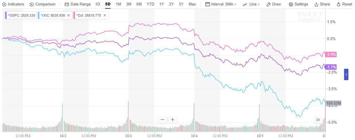 科技股领衔美股两日重挫!纳指创3月以来最差单周