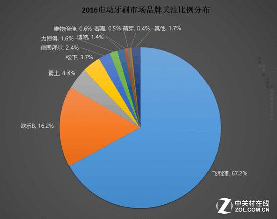 中高端市场最受关注 2016电动牙刷ZDC调研报告
