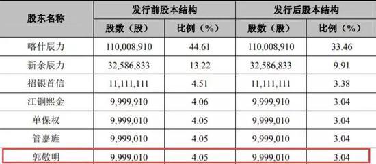 精明商人郭敬明的悲伤故事:重组黄,IPO也黄