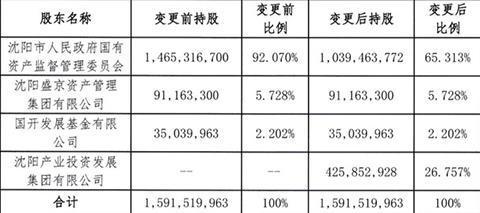 沈阳机床集团股权大变动 沈阳产投集团入股近27%
