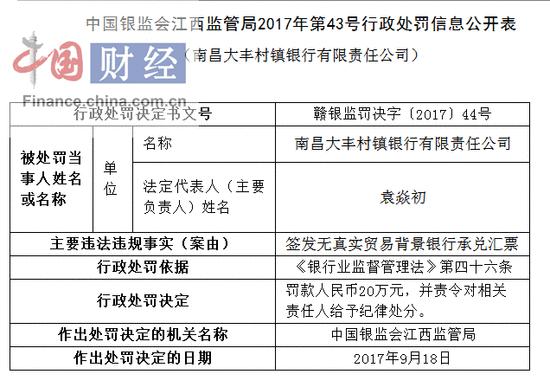 南昌大丰村镇银行因签发无真实贸易背景汇票被罚20万