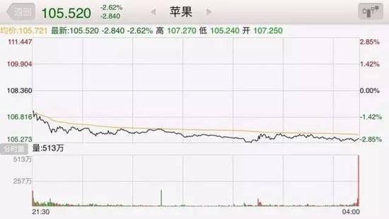 苹果股价下跌2.62%(图片来源:同花顺)