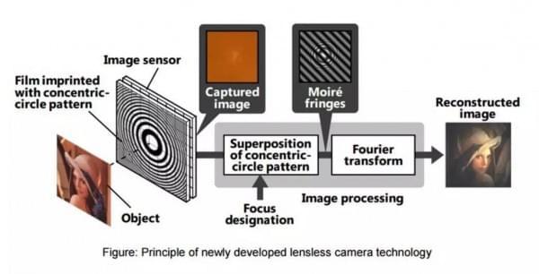 相机凸出的突破口:日立研发无镜头相机技术的照片