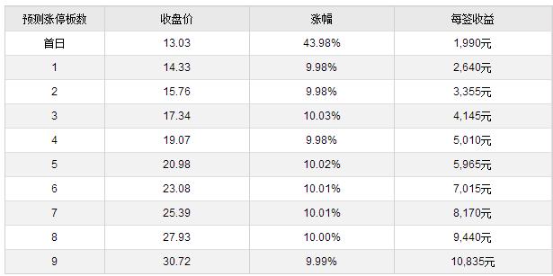 星云股份等3只新股上市 集体无悬念暴涨44%