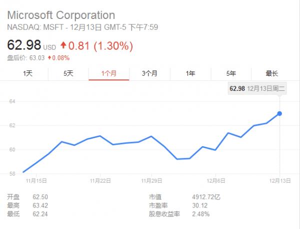 """微软拒绝""""特朗普致科技企业萧条""""说 股价一路高歌猛进的照片 - 2"""
