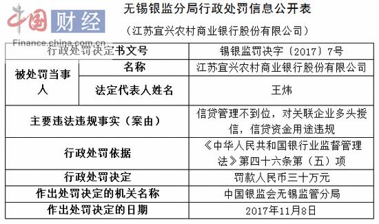 江苏宜兴农村商业银行因信贷管理不到位等被罚30万