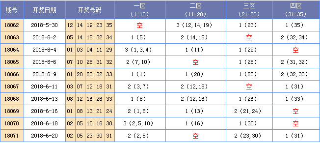 [海天]大乐透18072期四区间分析:二区码设防回补