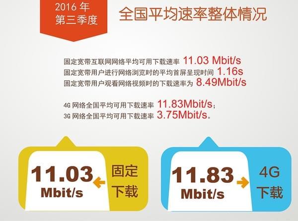 我国宽带网速全面提升,4G下载速率均值超11Mbit/s的照片 - 1