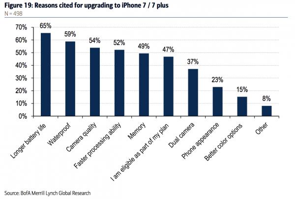 """iPhone 7被强行扣上 """"电池续航最差""""的帽子的照片 - 4"""