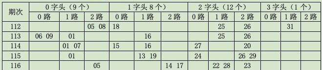 [金虎]双色球117开奖分析:0字头看03 04 08