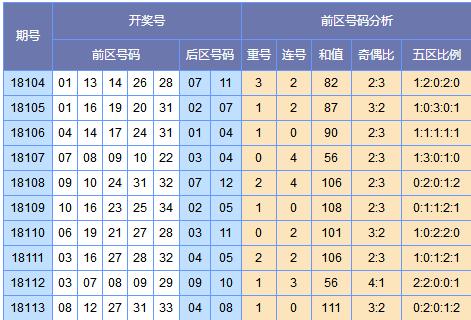 [欧阳彦]大乐透18114期号码预测(上期中3+1)