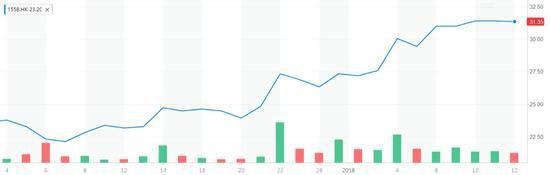 ▲东阳光药去年12月初至今的股价走势