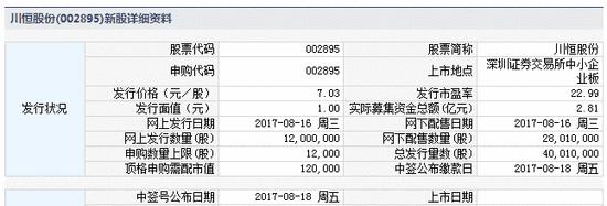 新股提示:川恒股份今申购 秦港股份上市