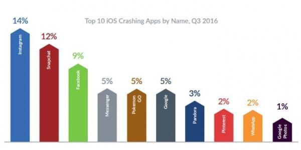 报告显示Android设备比iPhone更可靠的照片 - 7