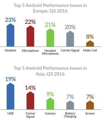 报告显示Android设备比iPhone更可靠的照片 - 6