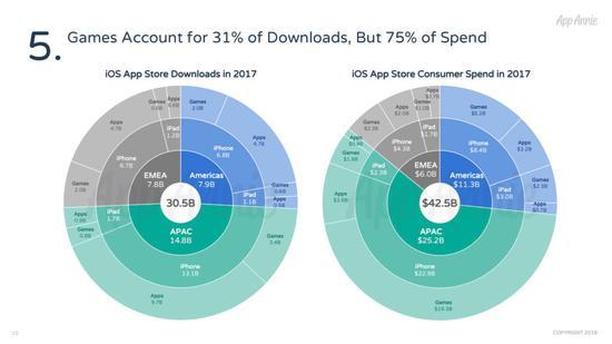 有多少iOS应用能年入百万美元?去年共有2857款