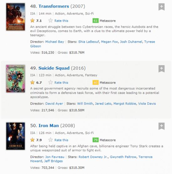《X特遣队》杀入美国最热卖电影50强榜单 《钢铁侠》 位居其后