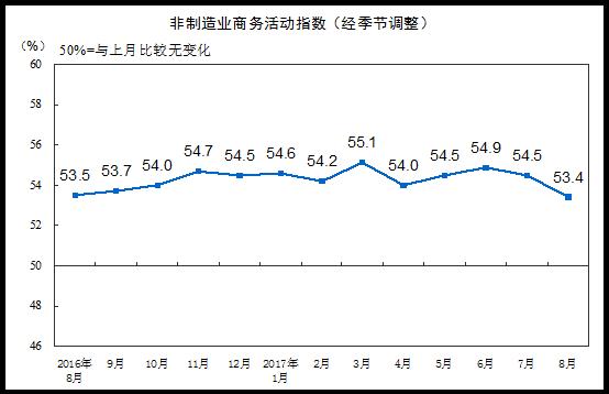 2017年8月中国非制造业商务活动指数为53.4%