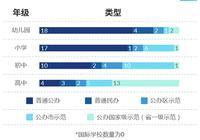 调查:超一半受访学霸高考生就读的是普通小学