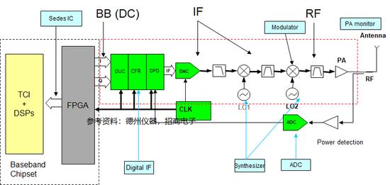 RRU发射端框图